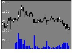 1419タマホームの株式チャート