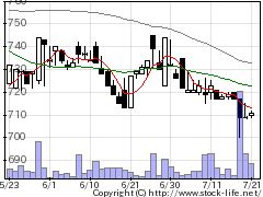 1420サンヨーホームズの株式チャート