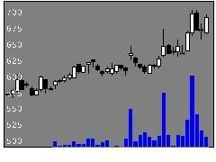 1429日本アクアの株式チャート