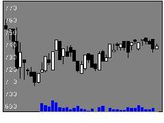 14301stコーポの株価チャート