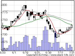 1431リブワークの株価チャート