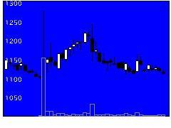 1433ベステラの株式チャート
