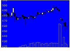 1434JESCOの株価チャート