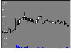 1435TATERUの株価チャート