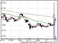 1435TATERUの株式チャート
