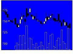 1436フィットの株価チャート