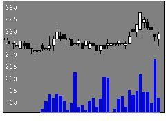 1443技研HDの株式チャート