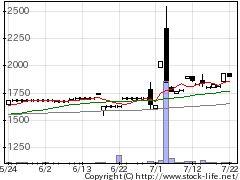 1444ニッソウの株価チャート