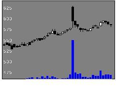 1446キャンディルの株価チャート