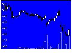 1447ITbookの株式チャート