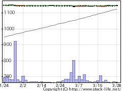 1448スペースVHの株価チャート