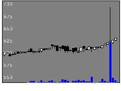 1451KHCの株式チャート