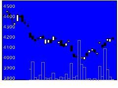 1456大和日経インの株式チャート