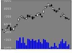 1458楽天Wブルの株式チャート