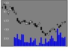 1459楽天Wベアの株式チャート