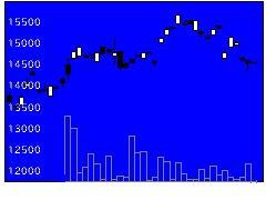 1464大和4百レバの株価チャート