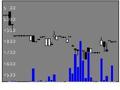 1465大和4百インの株価チャート