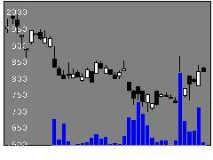 1466大和4百Dイの株式チャート