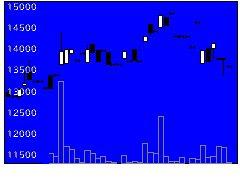 1467J4百ブルの株式チャート