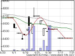 1468J4百ベアの株式チャート