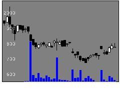 1469J4百ベア2の株価チャート