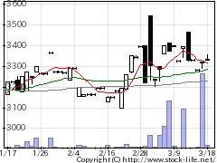 1471日経400インバースの株価チャート