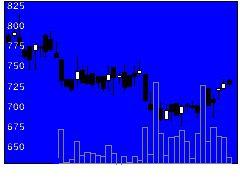 1472野村4百Dイの株価チャート