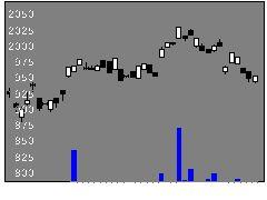 1473Oneトピの株価チャート