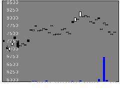 1474One400の株価チャート