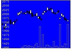 1475iSTPXの株式チャート
