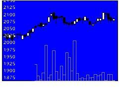 1476iSJリートの株価チャート