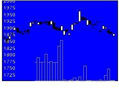 1477iS最小分散の株価チャート