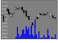1478iS高配当の株価チャート