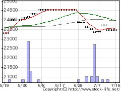 1479大和人材設の株価チャート