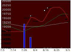 1480野村企業価値の株価チャート