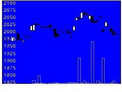1481日興経済貢献の株価チャート