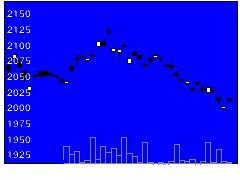 1482iS米債7Hの株価チャート