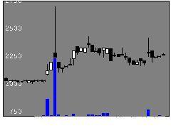1483iS設備人材の株価チャート