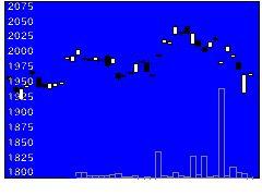 1484One設備の株式チャート