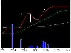 1485MX前向きの株式チャート