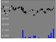 1486日興米債ヘ無の株価チャート