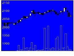 1488大和REITの株式チャート