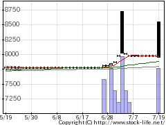 1490日興ベータヘの株価チャート
