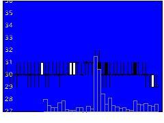 1491中外鉱業の株価チャート