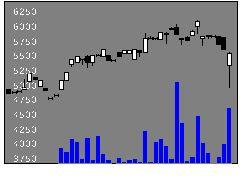1492MX中小型の株式チャート