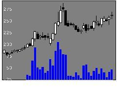 1514住石ホールディングスの株式チャート