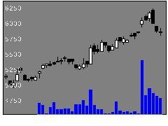 1515日鉄鉱の株式チャート