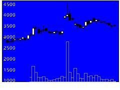 1518三井松島産業の株価チャート