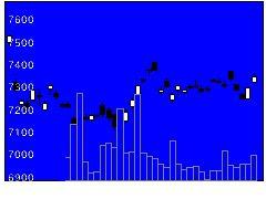 1540純金信託の株式チャート