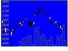 1541純プラ信託の株価チャート